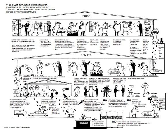 Mo Legislation Process