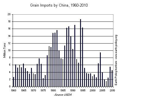 feed China 3