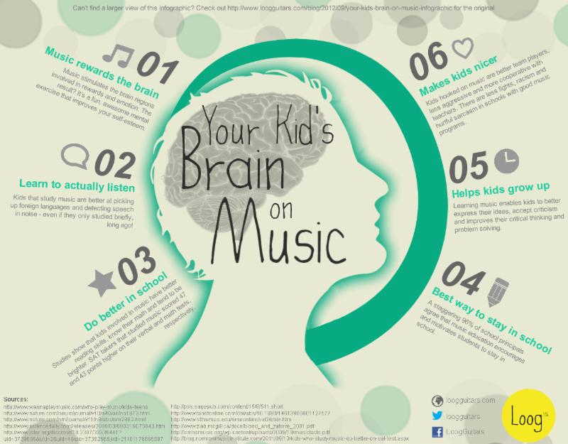 Your Kid_s Brain on Music