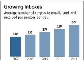 Email useage