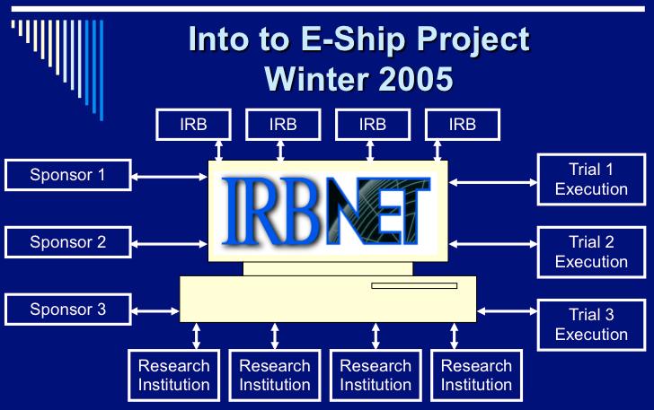 IRBNET PPt slide