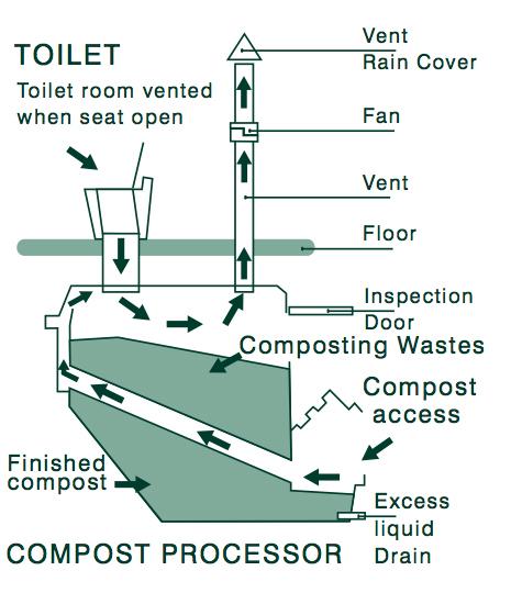 Diagram Of Composting Toilets - Online Schematic Diagram •