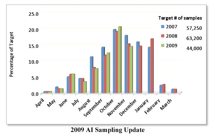 2009 AI Sampling Update