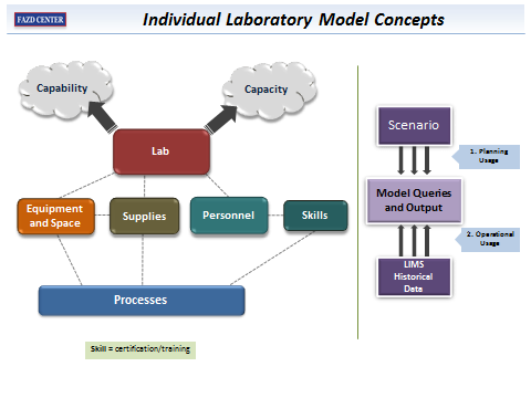 Individual Laboratory Model Concepts