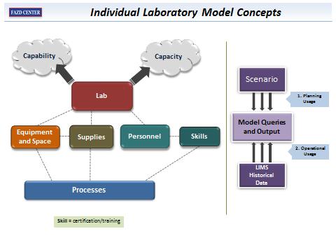 Individual Laboratory Model Concepts