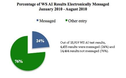 Vol 2, No 3, WS AI messaged