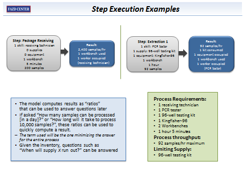 Step Execution Examples