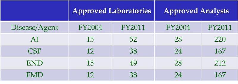 Approved labs and analysts