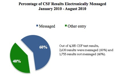 Vol 2, No 3, CSF messaged