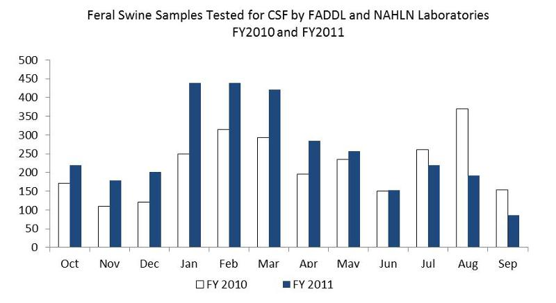 FY10 Feral Swine Samples Tested for CSF
