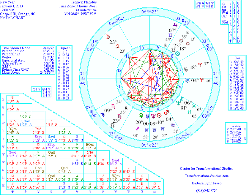 New Year's Chart 2013