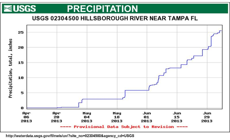 Summer 2013 Precipitation