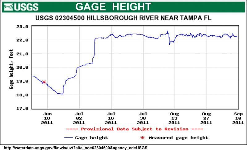 Gage Height Chart
