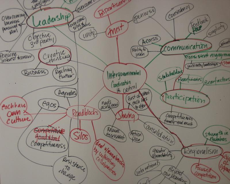 mind mapping intergovernmental coordination