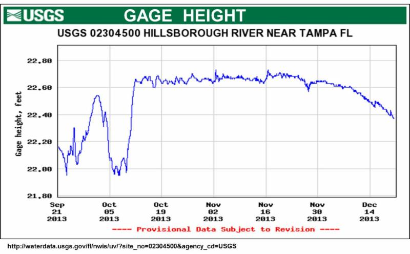 Issue 13 Gage Graph
