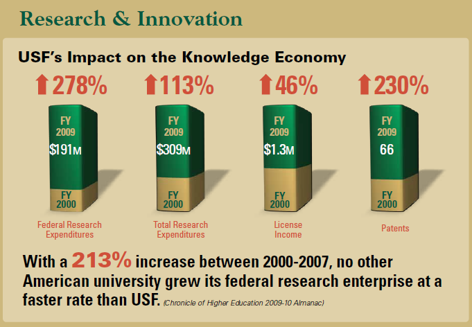 USF Research