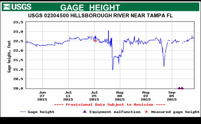 USGS Gage Fall 2015