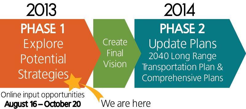 Plan Hillsborough 2040 schedule