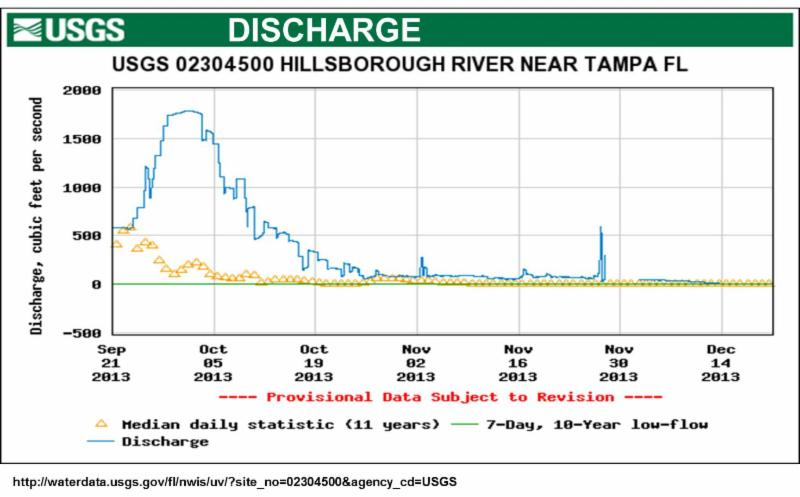 Issue 13 Discharge Graph