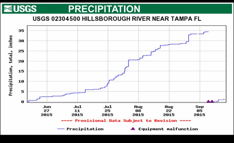 USGS Precipitation Fall 2015