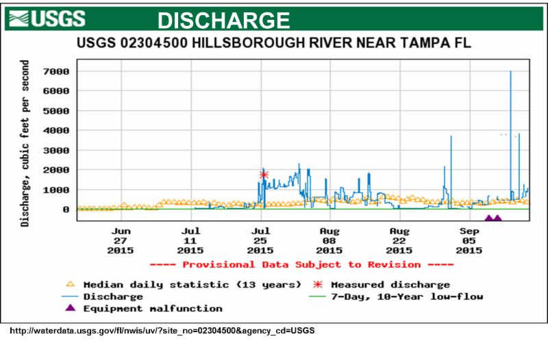 USGS Discharge Fall 2015