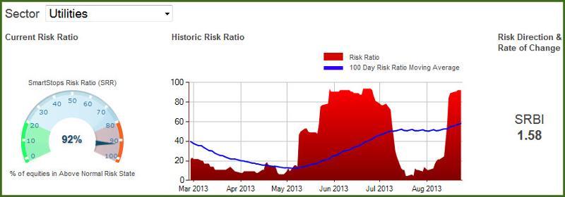 Utilities Risk Levels 08-23-2013
