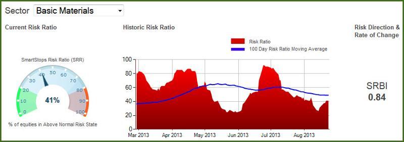 Basic Materials Risk Levels 08-23-2013