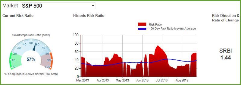SmartStops Risk Baromerter - S&P 500