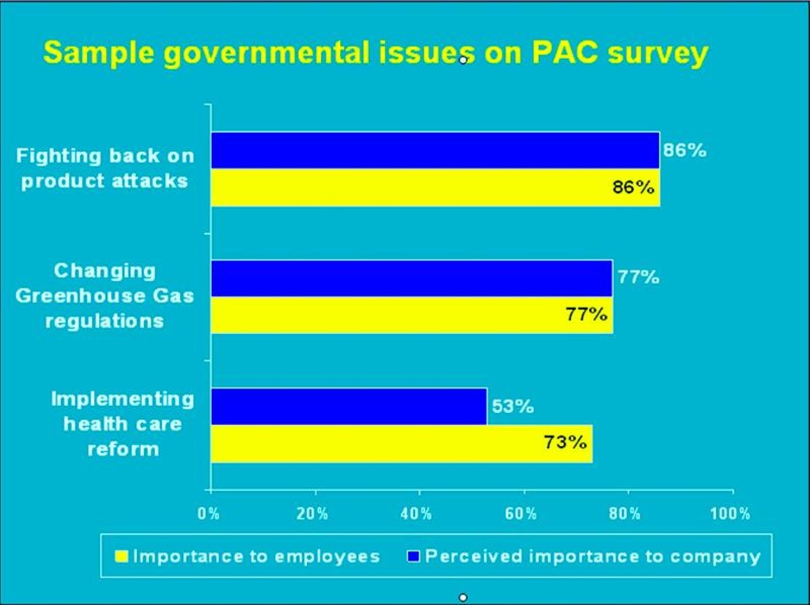 Sample issues on PAC survey