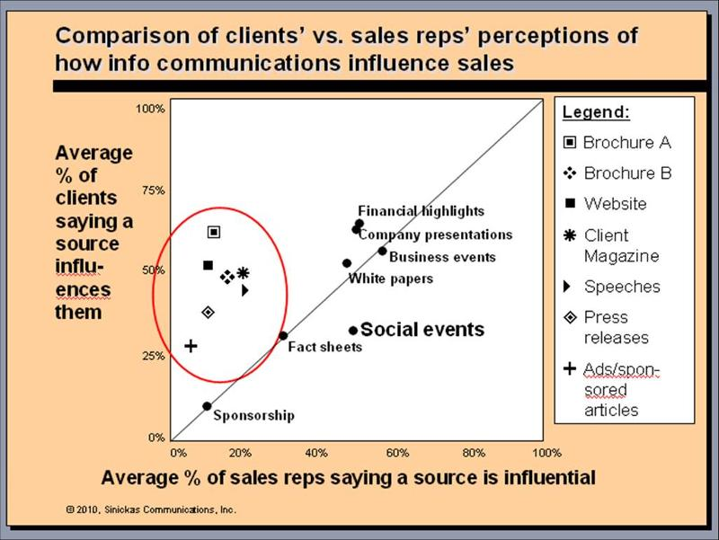 Comparison of customers' vs. sales reps' perceptions of communication