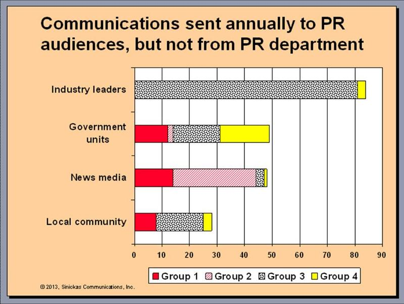 Communications sent to PR audiences, but not from PR department