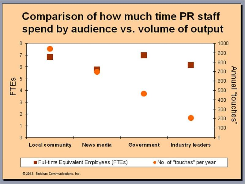 Comparison of PR department input vs output