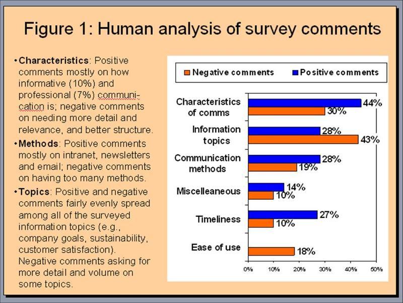 Human analysis
