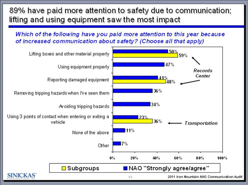 2012-02 Safety behaviors affected by communication