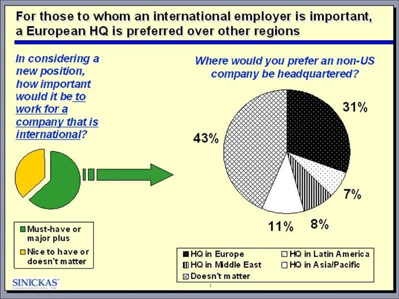 2011-11 Recruitment Chart