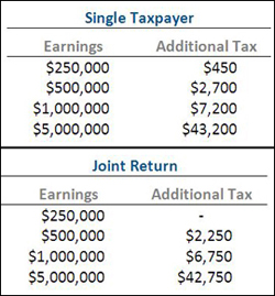 image: tax table