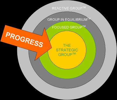 The Four Circles - See http://www.advisorylawgroup.com/blog1/?p=169