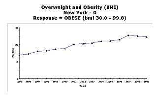 CDC Chart on Obesity