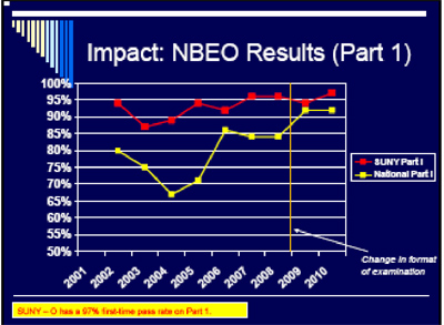 2010 NBEO Scores Chart