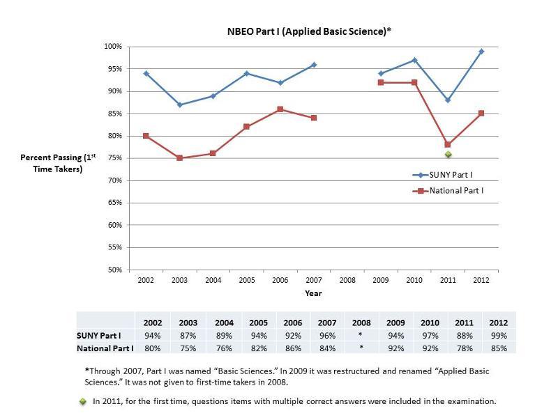 2012 NBEO Part I Results