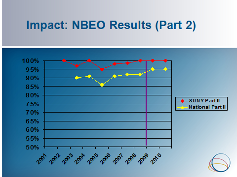 National Board Results Part II