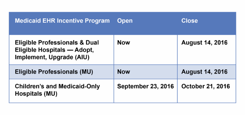 MU Dates Meaningful Use table timeline