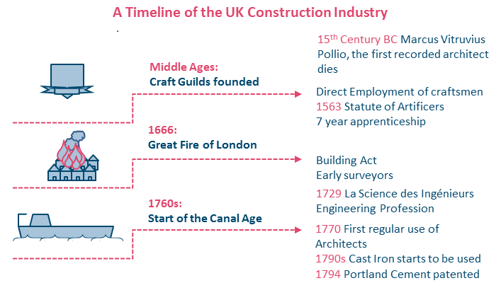 Infographic - timeline of UK Construction Industry