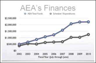 AEA Finances