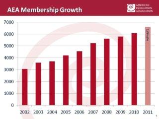 AEA 2010 membership