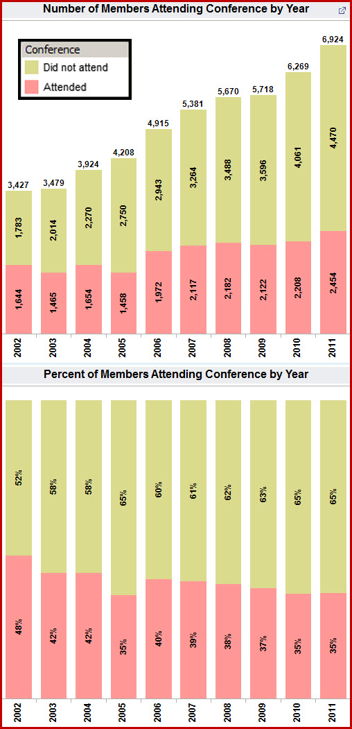 Membership by Conference Attendance