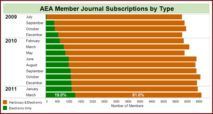 Journals by Subscription Type