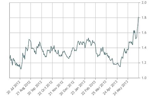 Bond Yield Graph 2013