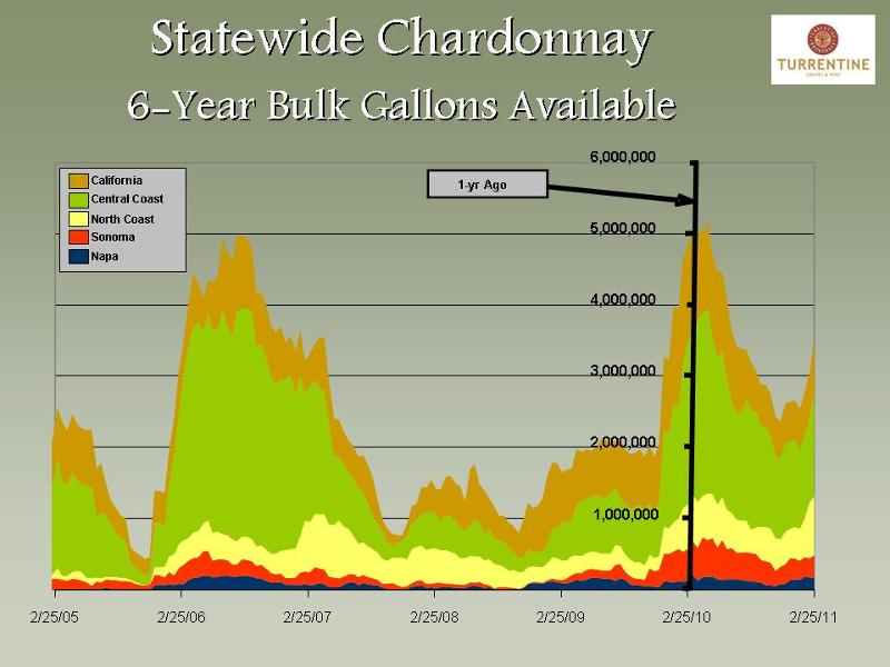 Chardonnay bulk wine graph_Turrentine Brokerage