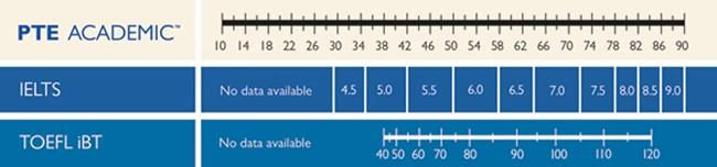 English Proficiency table